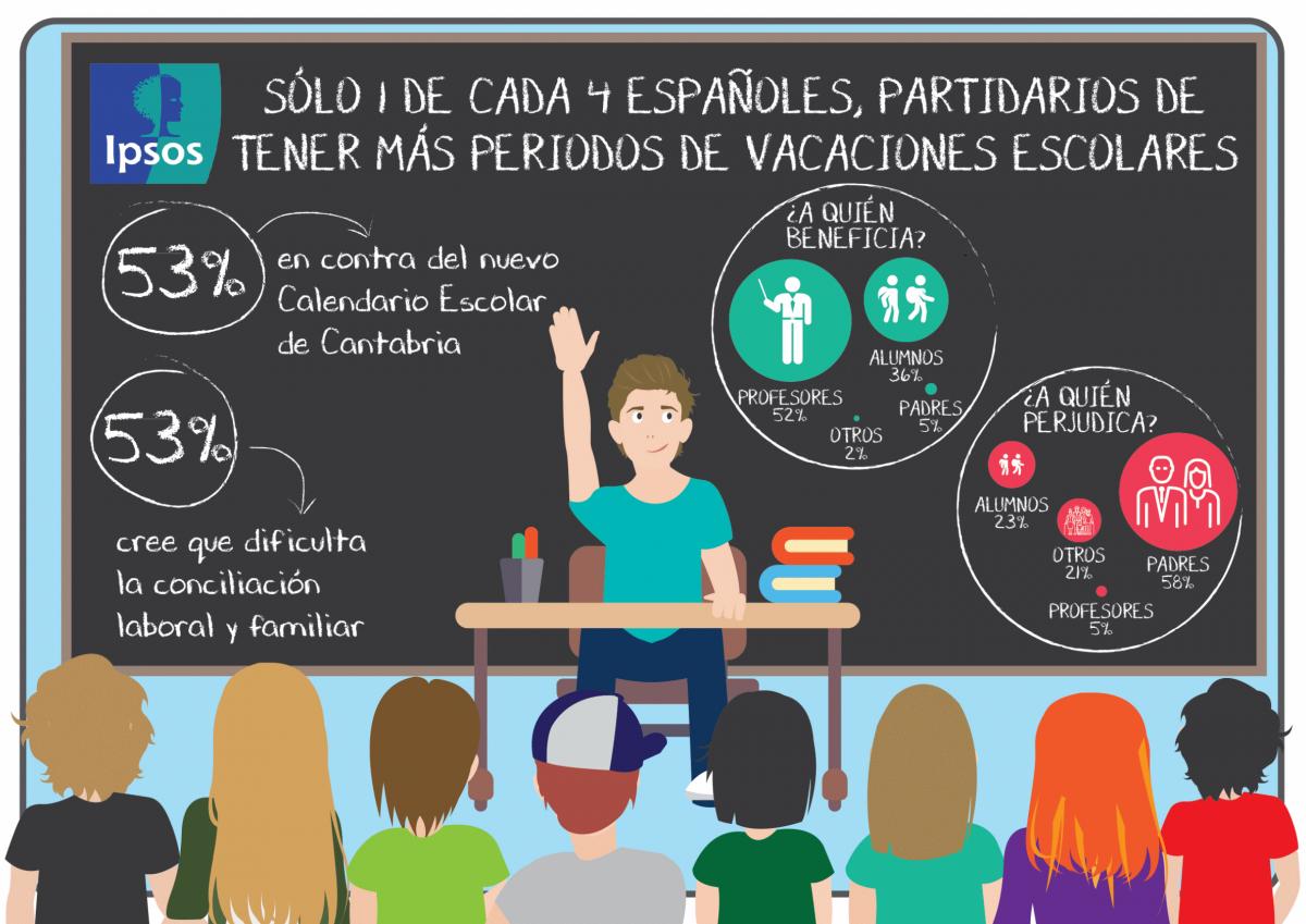 Infografía IPSOS