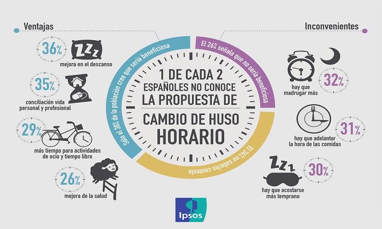InfografíaCambioHusoHorario_FINAL